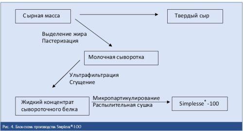 Блок-схема получения КДСБ на